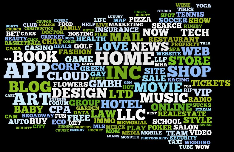 TLD wordle