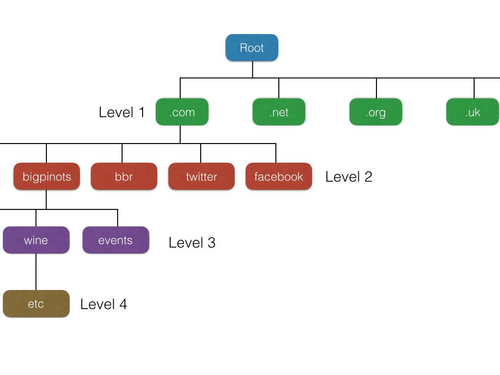 domain-org-chart.001